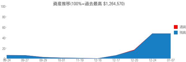資産推移(100%=過去最高 $1,264,570)