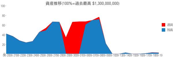 資産推移(100%=過去最高 $1,300,000,000)