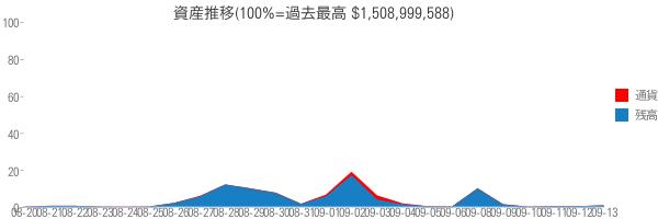 資産推移(100%=過去最高 $1,508,999,588)