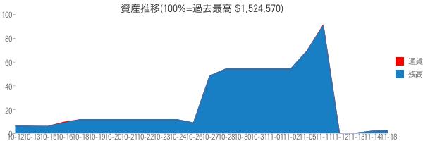 資産推移(100%=過去最高 $1,524,570)