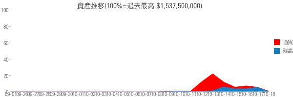資産推移(100%=過去最高 $1,537,500,000)