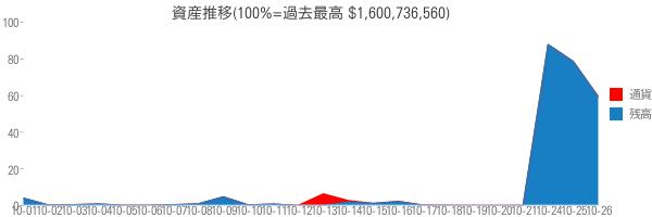 資産推移(100%=過去最高 $1,600,736,560)