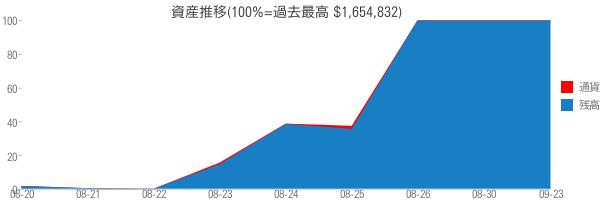 資産推移(100%=過去最高 $1,654,832)
