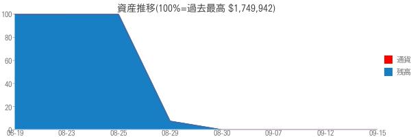 資産推移(100%=過去最高 $1,749,942)
