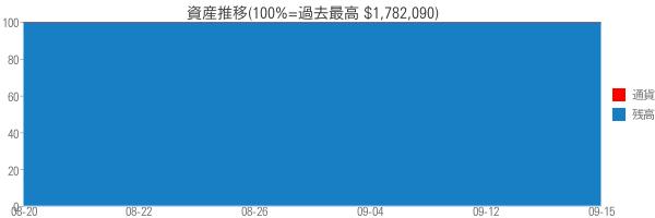 資産推移(100%=過去最高 $1,782,090)