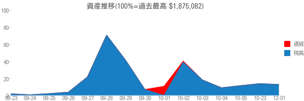資産推移(100%=過去最高 $1,875,082)