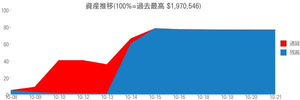 資産推移(100%=過去最高 $1,970,546)