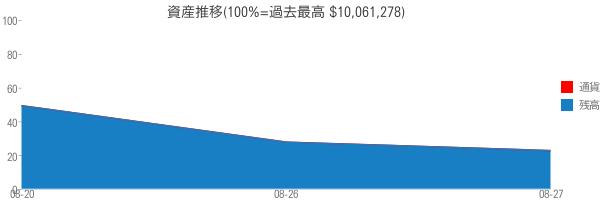 資産推移(100%=過去最高 $10,061,278)