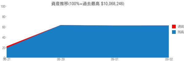 資産推移(100%=過去最高 $10,068,246)