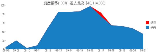 資産推移(100%=過去最高 $10,114,008)