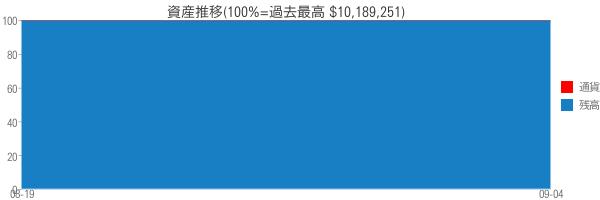 資産推移(100%=過去最高 $10,189,251)