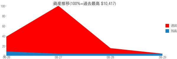 資産推移(100%=過去最高 $10,417)