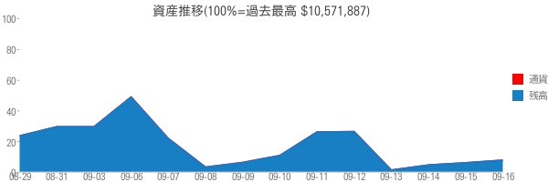 資産推移(100%=過去最高 $10,571,887)