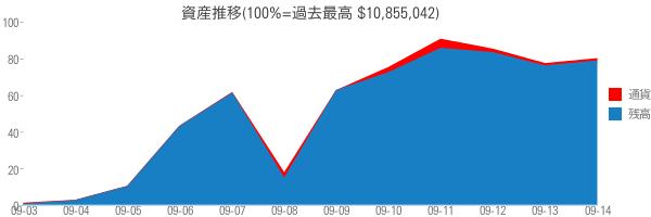 資産推移(100%=過去最高 $10,855,042)