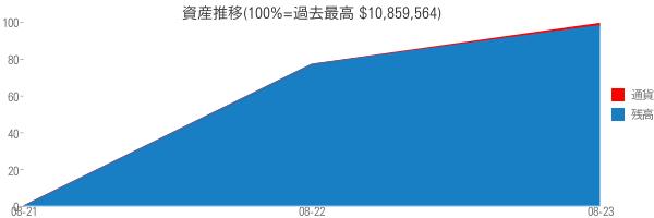 資産推移(100%=過去最高 $10,859,564)