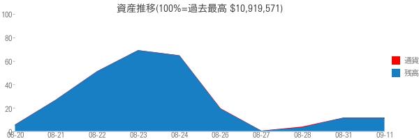 資産推移(100%=過去最高 $10,919,571)