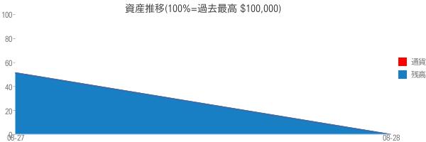 資産推移(100%=過去最高 $100,000)