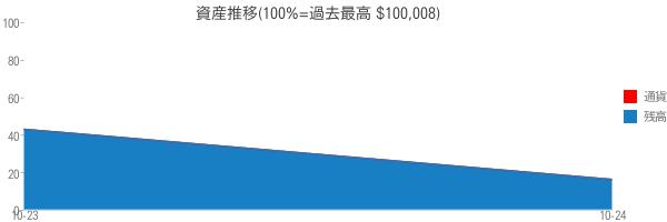 資産推移(100%=過去最高 $100,008)