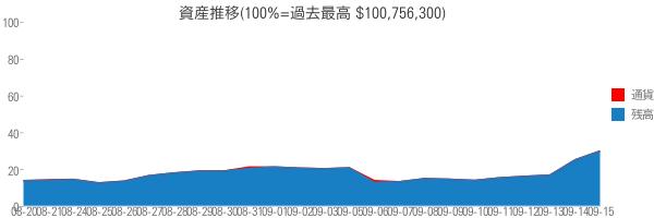 資産推移(100%=過去最高 $100,756,300)