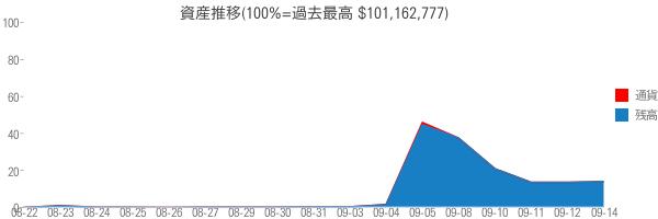 資産推移(100%=過去最高 $101,162,777)