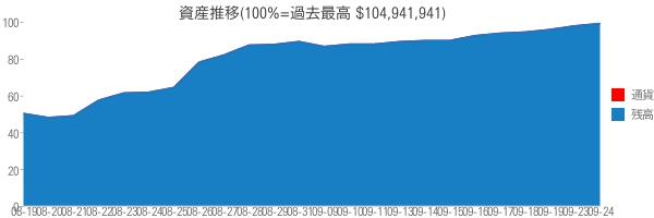 資産推移(100%=過去最高 $104,941,941)