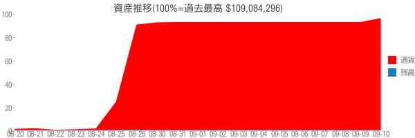 資産推移(100%=過去最高 $109,084,296)