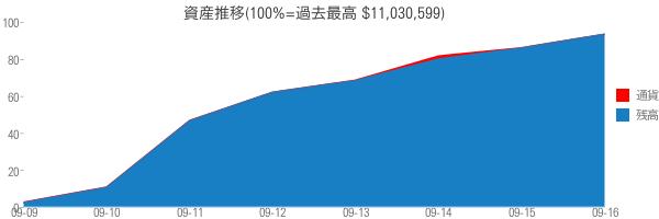 資産推移(100%=過去最高 $11,030,599)
