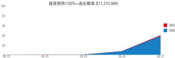 資産推移(100%=過去最高 $11,315,966)