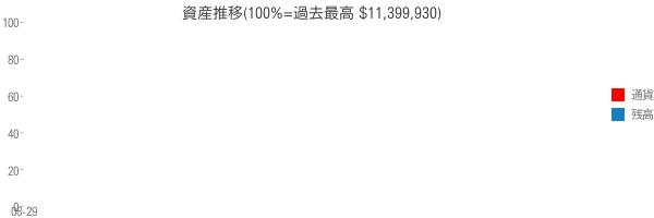 資産推移(100%=過去最高 $11,399,930)