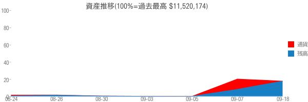 資産推移(100%=過去最高 $11,520,174)