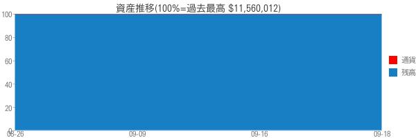 資産推移(100%=過去最高 $11,560,012)