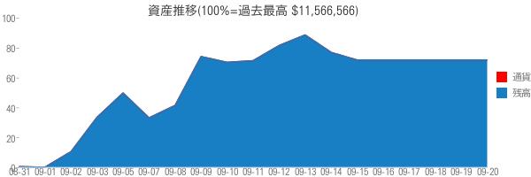 資産推移(100%=過去最高 $11,566,566)