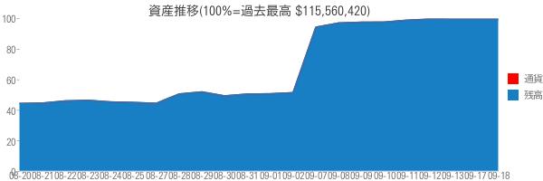 資産推移(100%=過去最高 $115,560,420)