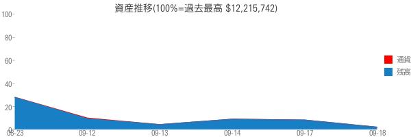 資産推移(100%=過去最高 $12,215,742)