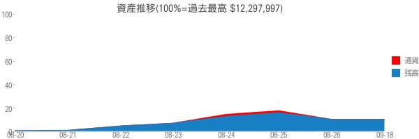 資産推移(100%=過去最高 $12,297,997)