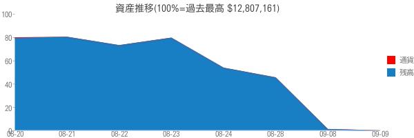 資産推移(100%=過去最高 $12,807,161)