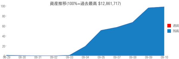 資産推移(100%=過去最高 $12,861,717)