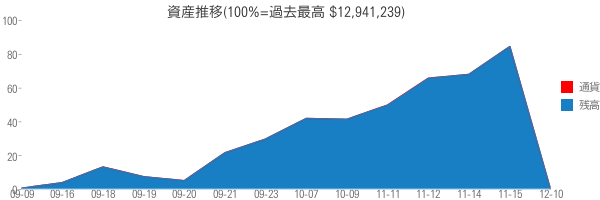 資産推移(100%=過去最高 $12,941,239)