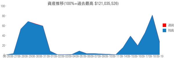 資産推移(100%=過去最高 $121,035,526)