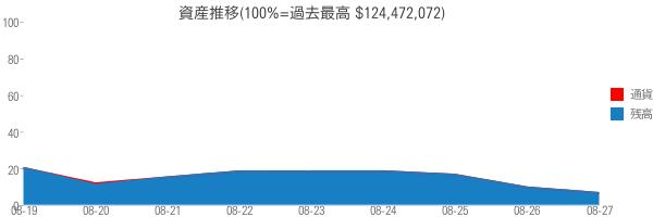 資産推移(100%=過去最高 $124,472,072)