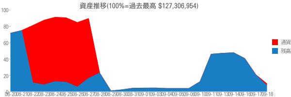 資産推移(100%=過去最高 $127,306,954)