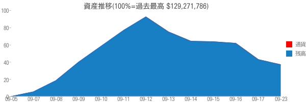 資産推移(100%=過去最高 $129,271,786)