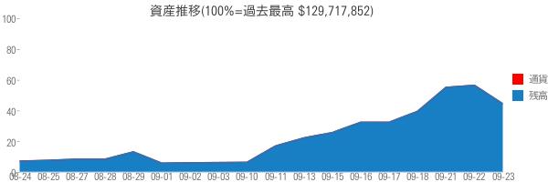 資産推移(100%=過去最高 $129,717,852)