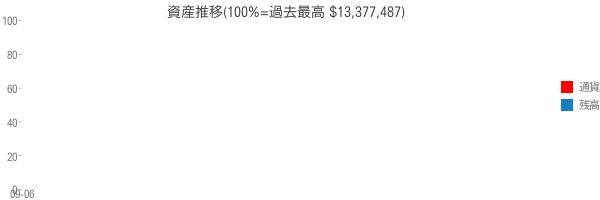 資産推移(100%=過去最高 $13,377,487)