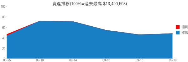 資産推移(100%=過去最高 $13,490,508)