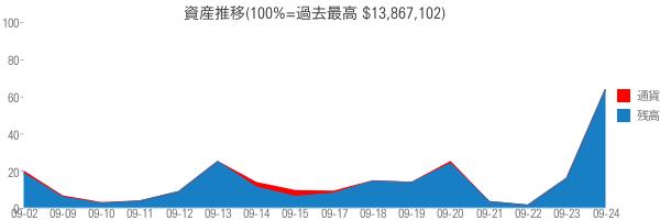 資産推移(100%=過去最高 $13,867,102)