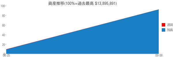 資産推移(100%=過去最高 $13,895,891)