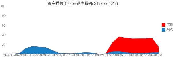 資産推移(100%=過去最高 $132,778,018)