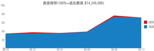 資産推移(100%=過去最高 $14,245,585)