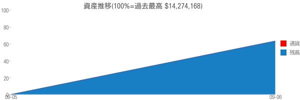 資産推移(100%=過去最高 $14,274,168)